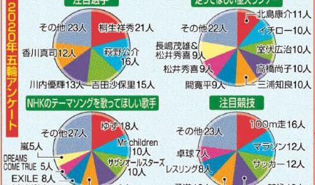 【超絶悲報】ゆず、ミスチル、サザン←東京五輪テーマソング緊急アンケート 全世界ポカーンだろが!
