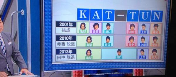 メンバーの頭文字から命名されたKAT-TUN これからどうするのかテレビで議論wwwww