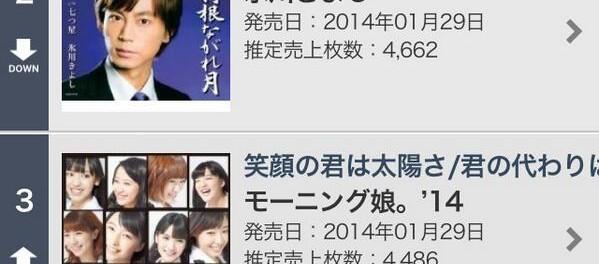 今日のシングルデイリーランキングwwwwwwwwwラブライブが1位とか日本終わってんだろ(画像あり)