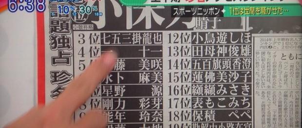 読めねぇよwww 名字由来netの2014年上半期有名人アクセスランキング3位に七五三掛龍也 堂々の1位は佐村河内守