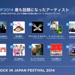 ROCK IN JAPAN FES.2014、Twitterで話題になったアーティストランキング 1位ワンオク、2位中川翔子、3位マキシマム ザ ホルモン、4位金爆、5位[Alexandros]