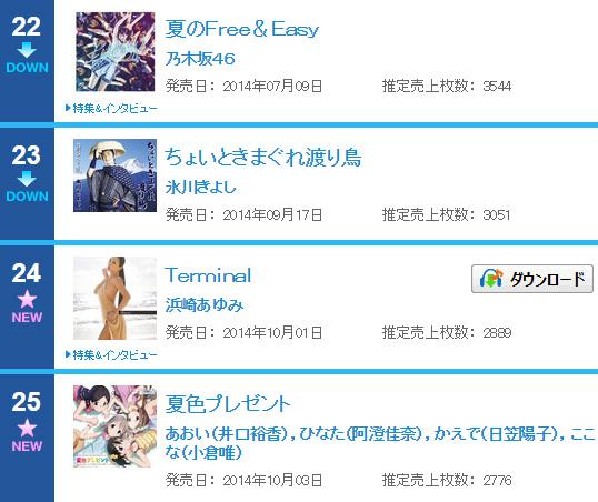 CDシングル-週間ランキング-