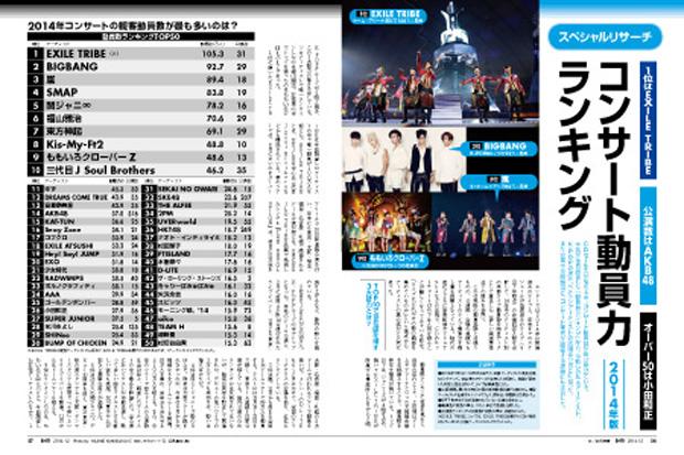 【悲報】年間公演数316公演のAKB48、2014年ライブ動員数ランキングでたった13公演のももクロに敗北wwwwwwwwww