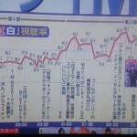 2014年紅白歌合戦の時間別視聴率が出たぞー!最高は松田聖子の歌唱場面で47.5%