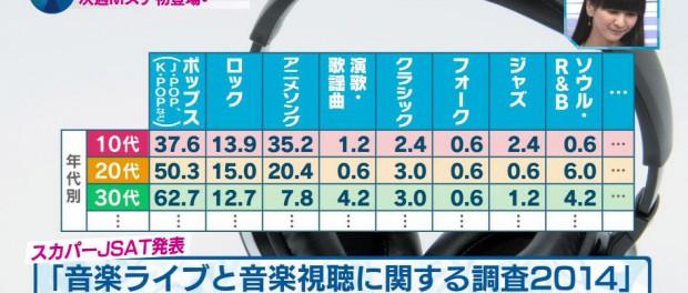 10代の35%が音楽ジャンルでアニソンが1番好きだと答えたという衝撃の事実が判明wwwwww日本オワタwwwwwww