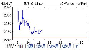(株)アミューズ【4301】:株式_株価---Yahoo!ファイナンス