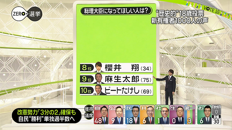 ZERO×選挙2016 櫻井翔 01