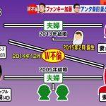 アンタ柴田、ファンキー加藤から慰謝料1億wwwwwww