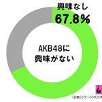 【エンタメ画像】《悲報》日本国民の67%がAKBに興味なし!!!!!!!!!!!!!!!!!!