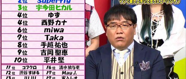 マジで歌が上手いと思うミュージシャンランキング1位が大野智(嵐)www カンニング竹山「全然納得いかない」