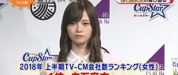 白石麻衣、CM女王でも単体人気はいまいちか 乃木坂の一員というイメージが強く、爆売れした写真集もファンが一人10冊爆買いした結果?